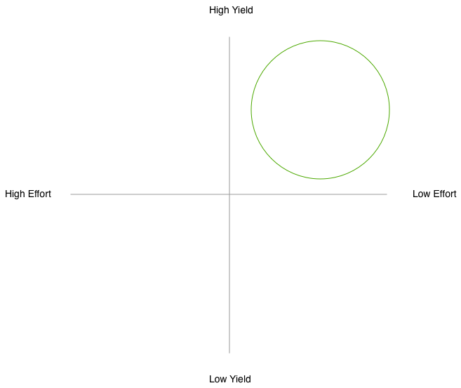 4boxDiagram